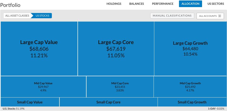 Personal Capital: Portfolio: Allocation: U.S. Stocks