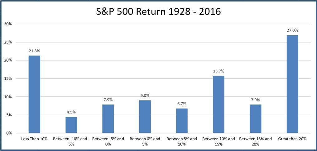 S&P 500 Rate of Return