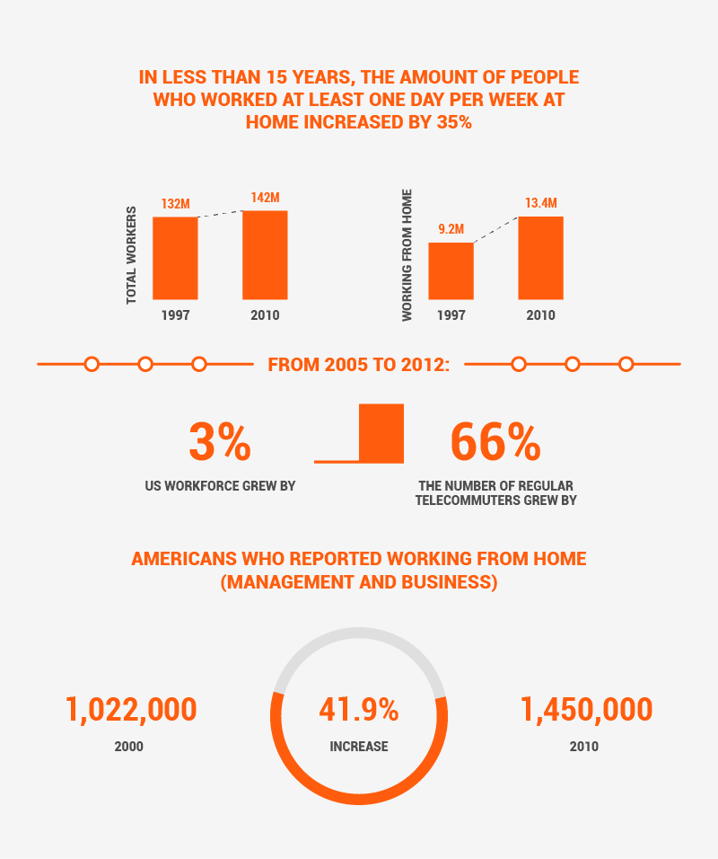 The amount of people working remotely is on the rise!
