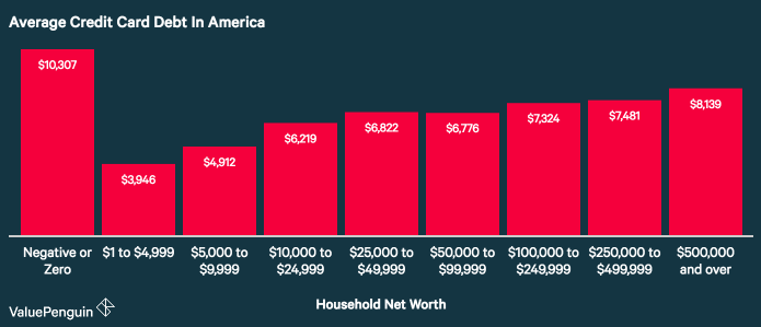 Debt for the average American