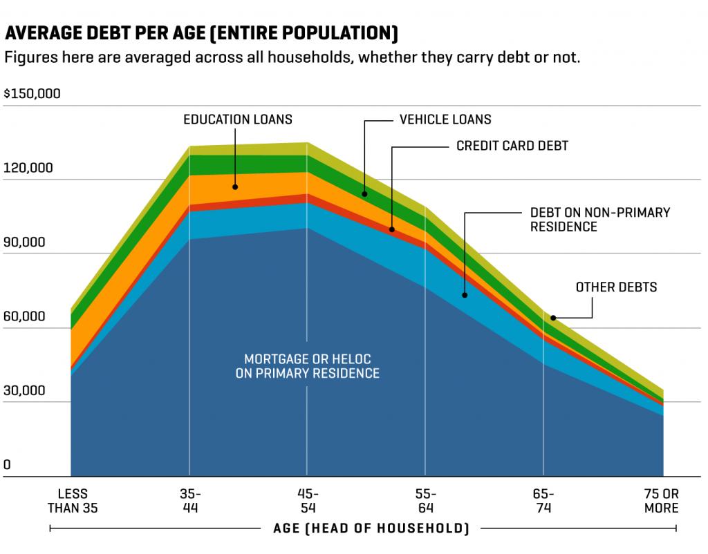 Average debt per age in U.S.