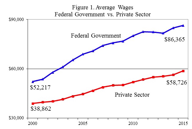 Average federal employee salary