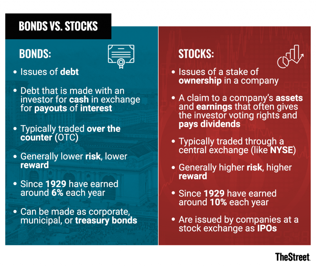 Bonds vs. Stocks - What's the difference?