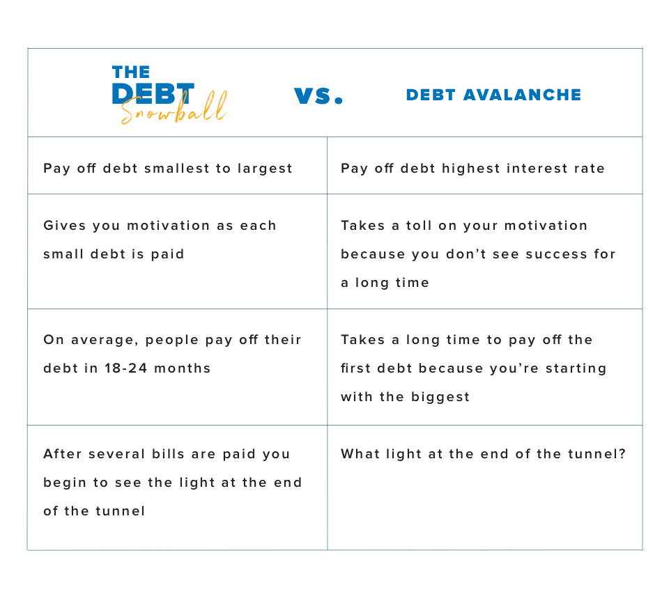 Debt snowball vs. Debt avalanche