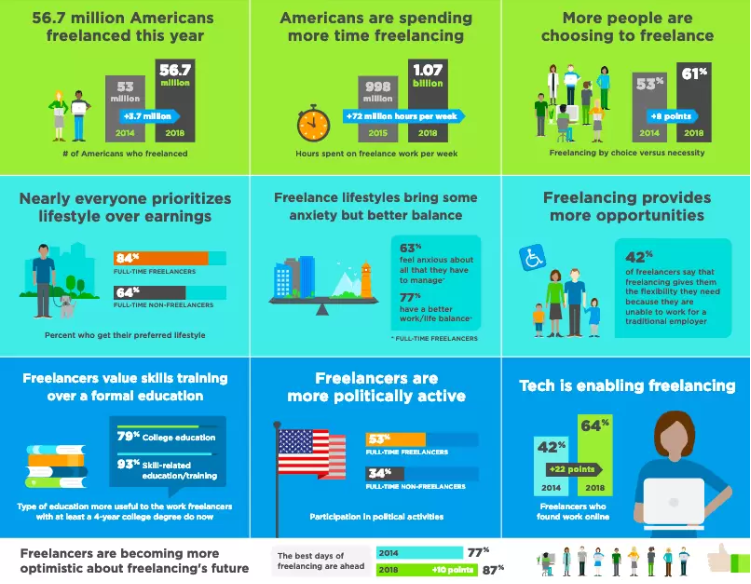 The freelancer economy