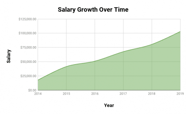 Salary growth over time