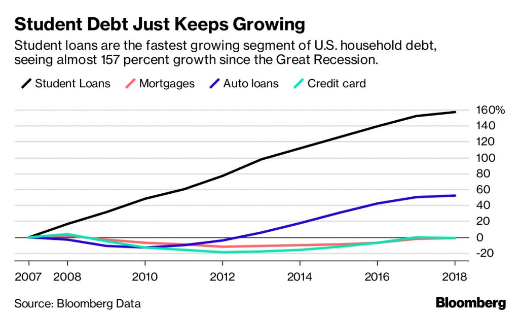 Student debt keeps growing