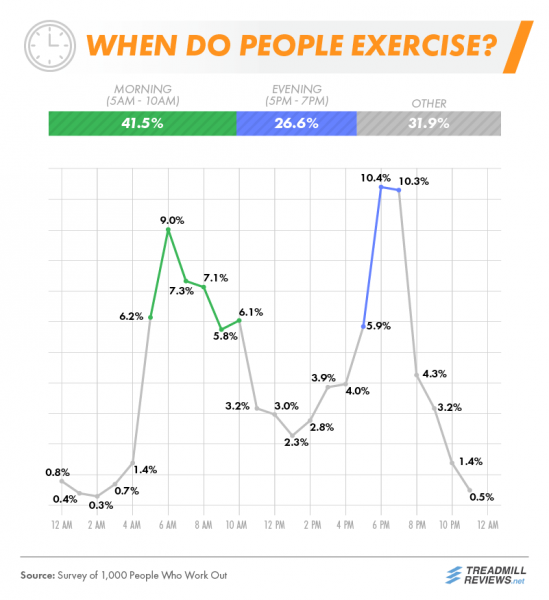 When do people workout?