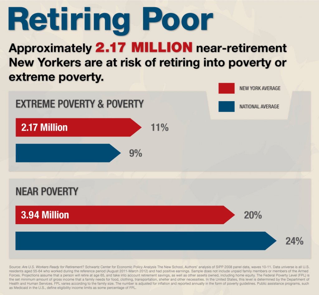 Too many people are retiring poor